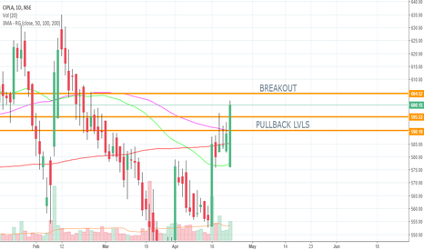 CIPLA: ALL IN CHART - LONG