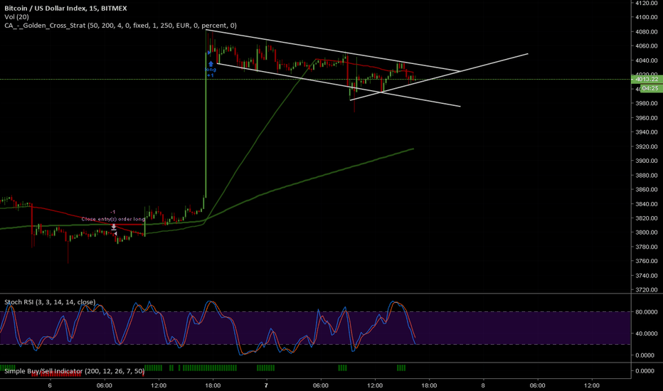 XBT: Would this be a breakout soon? Im gonna watch this thing closely