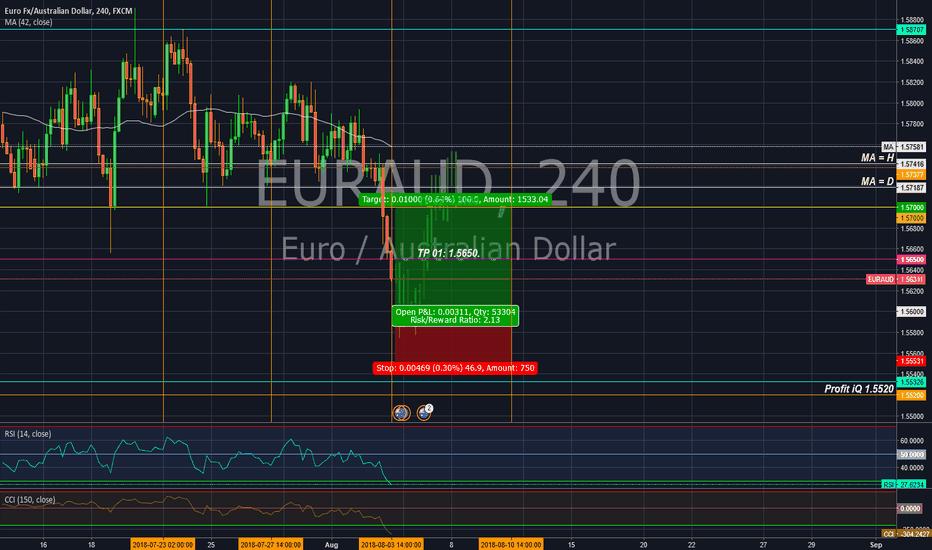 EURAUD: Long position II in EUR/AUD.