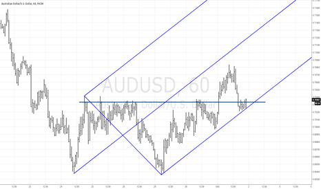 AUDUSD: Long trade off a fork