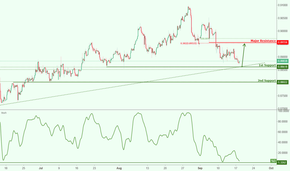 EURGBP: EURGBP approaching support, potential bounce!