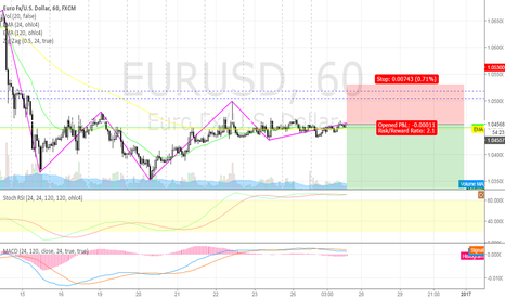 EURUSD: short EURUSD @ 1h @ trading capability for this 52nd week `16