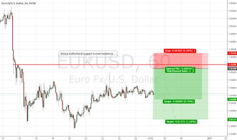 EURUSD: EURUSD Institutional Short Setup