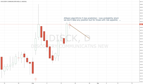 DISCK: Short low probability $DISCK