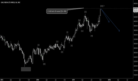 GAIL: Elliott wave analysis for GAIL
