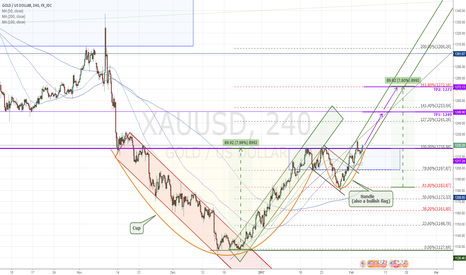XAUUSD: Gold Cup and Handle