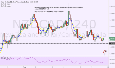 NZDCAD: nzdcad H4 strong support