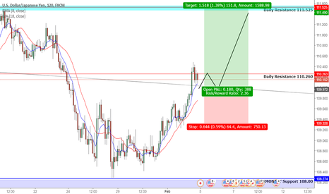 USDJPY: USDJPY BOUNCE FROM MAJOR SUPPORT LEVEL