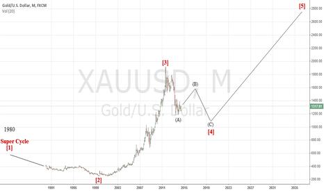 XAUUSD: XAUUSD long term forecast