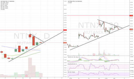 NTNX: Long on break of triangle