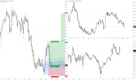 GBPJPY: Week 4 Oct 2015 GBPJPY Long Setup #2