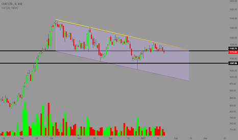 CEATLTD: CEAT - PARALLEL CHANNEL + SUPPORT LINES