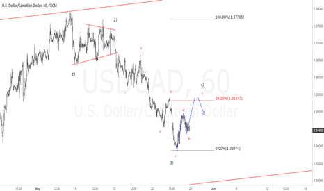 USDCAD: USDCAD 1H Chart. Wait c wave and watch for sell setup