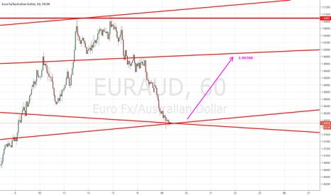 EURAUD: EURAUD SHORT Target - 1.49700