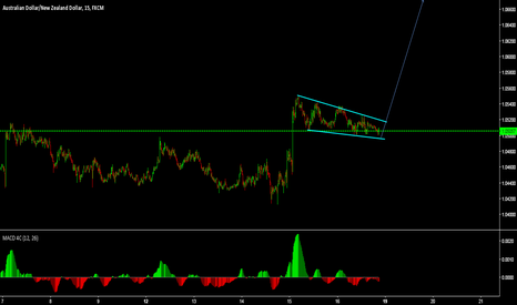 AUDNZD: trade is ready for buy