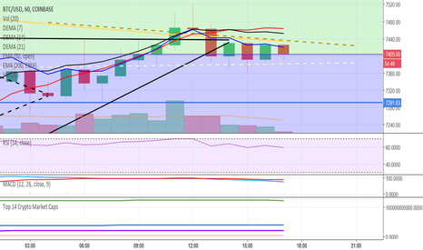 BTCUSD: 1hr 200 EMA on top Squeeze