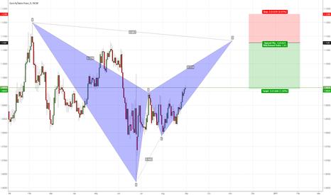 EURCHF: EURCHF bearish bat pattern