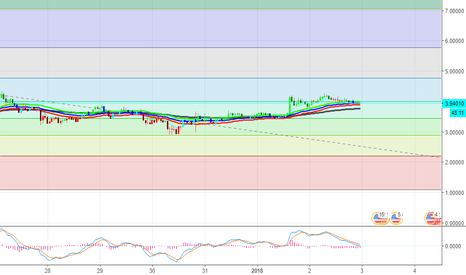 IOTUSD: Buy IOTUSD if it closes above $4.16 on the 60 minute chart