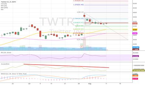 TWTR: $TWTR testing breakout