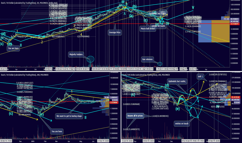 DASHUSD: Price projection for Dash based on 2015 price action