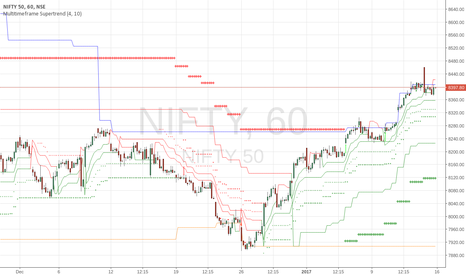 NIFTY: Multi Time Supertrend Chart