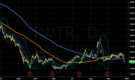 TWTR: ......this is a buy?