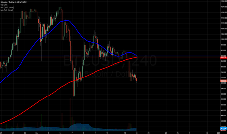 BTCUSD: Simple indicator - 200/50SMA - 4hr Chart - WATCH