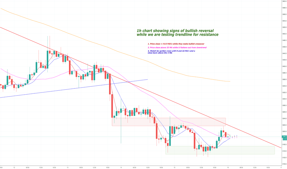 XBTUSD: Bitcoin Daily Update (day 286)