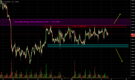 GC1!: GOLD - never ending Range