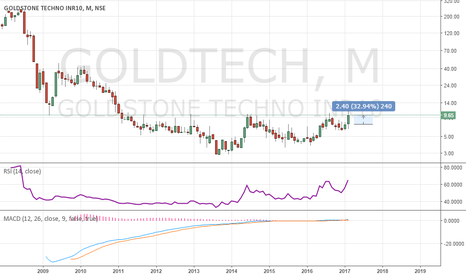 GOLDTECH: GOLDTECH Signs of Bullishness