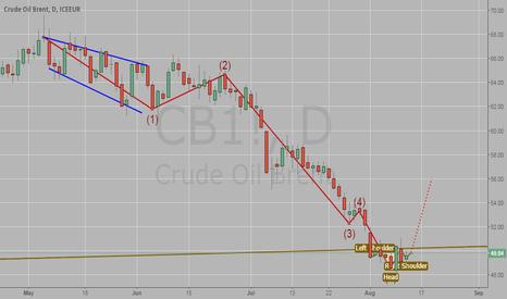 CB1!: Oil Brent