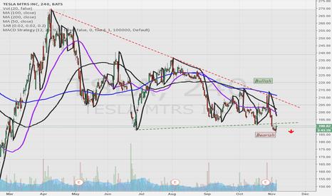 TSLA: Right Triangle Bearish Pattern