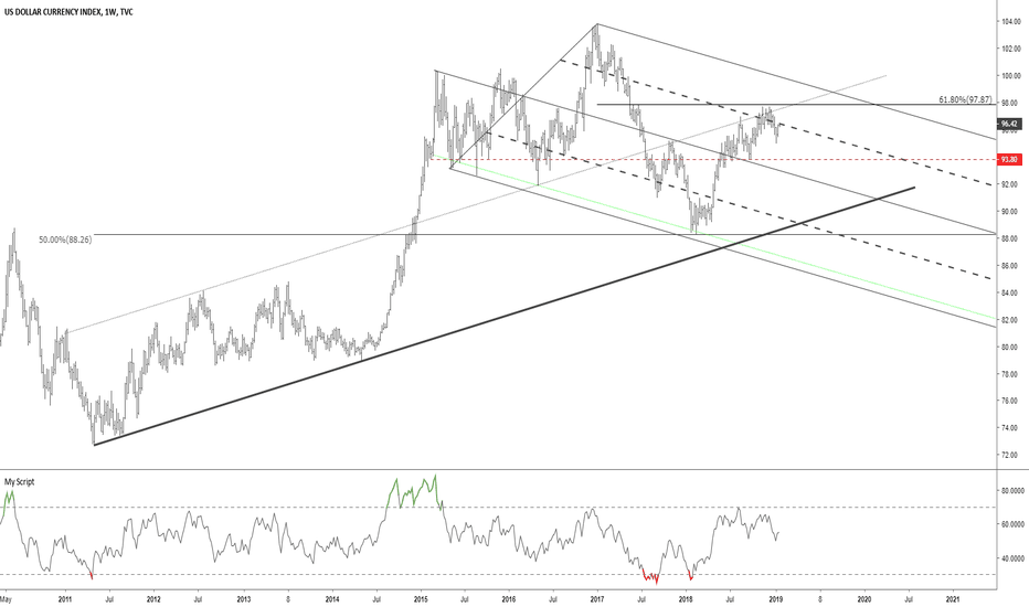 DXY: DXY 50% slope