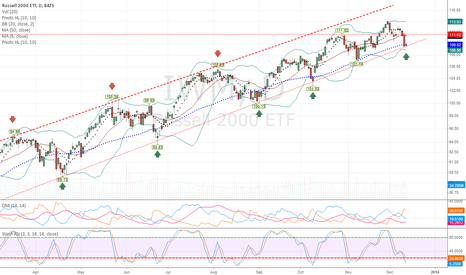 IWM: IWM - Russel 2000 Channel Play