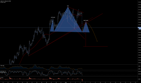 XAUUSD: Gold - Possible Head & Shoulder