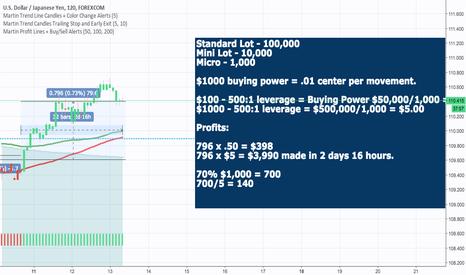 USDJPY: Forex Trades! We're up $3,980 profit in the last 2 days! USDJPY