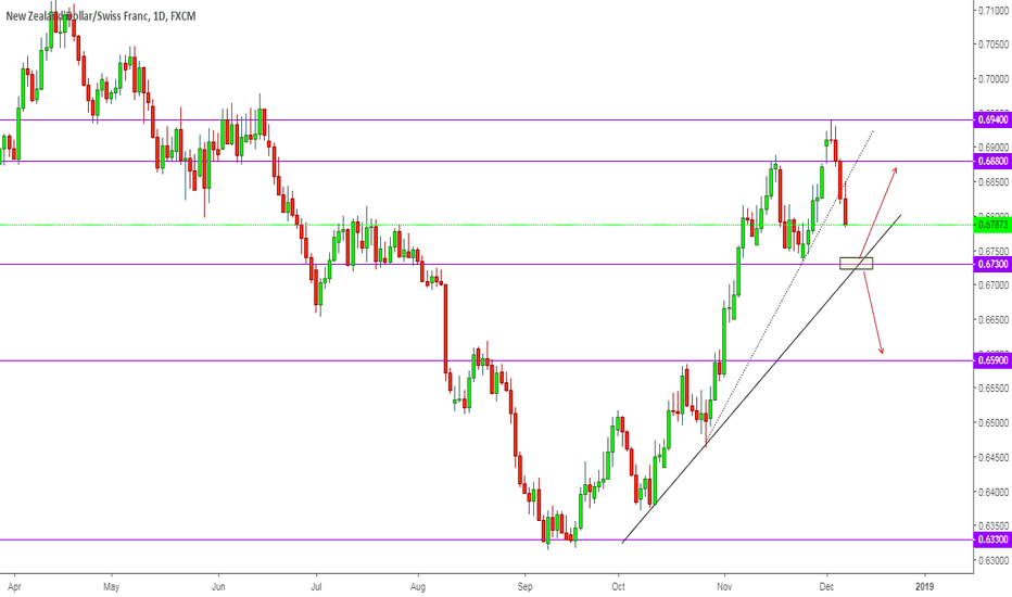 NZDCHF: NZDCHF - Watch yellow box