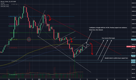 BTCUSD: The Truth -- BTC Needs To Retest Lows To Confirm Sentiment