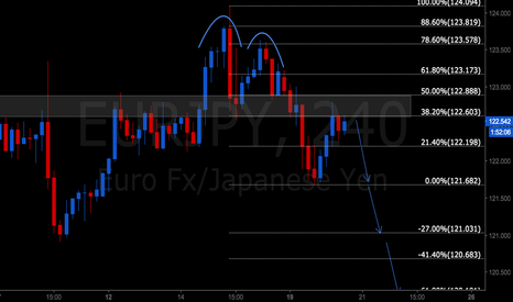 EURJPY: EURJPY DOUBLE TOP RETEST