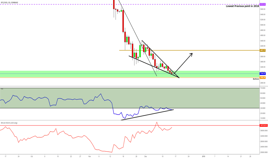 BTCUSD: BTC is likely to push up from here