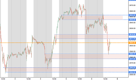 ES1!: Trading lanes