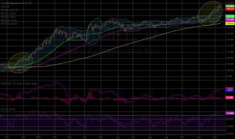 EURJPY: EURJPY 1year Repeat on daily chart?