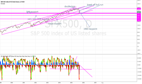 SPX500: new idea indicating shorties and bull traps