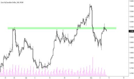 EURCAD: EUR/CAD - reakcja podaży w strefie oporu