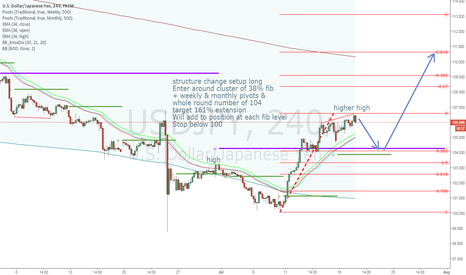 USDJPY: USDJPY long trade plan