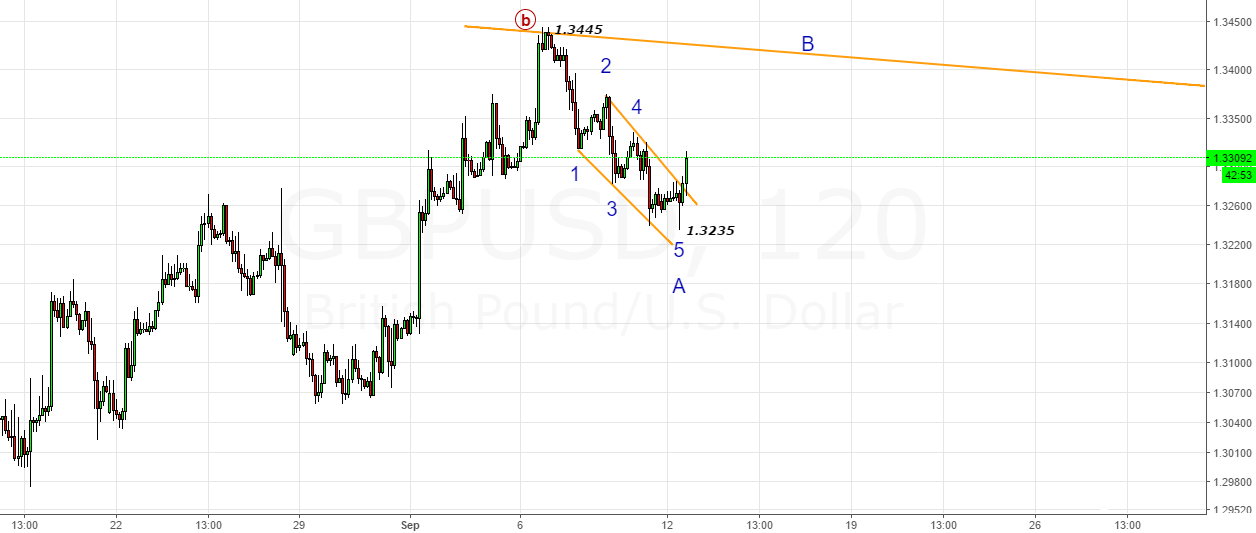 GBPUSD- Shorter Timeframe looking B-Wave till 1.3395-1.3400