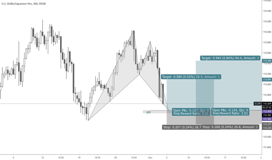 USDJPY: USDJPY Bullish Bat