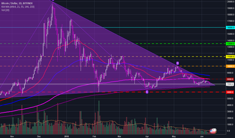 BTCUSD: Tip of the Knife- will we get stabbed?