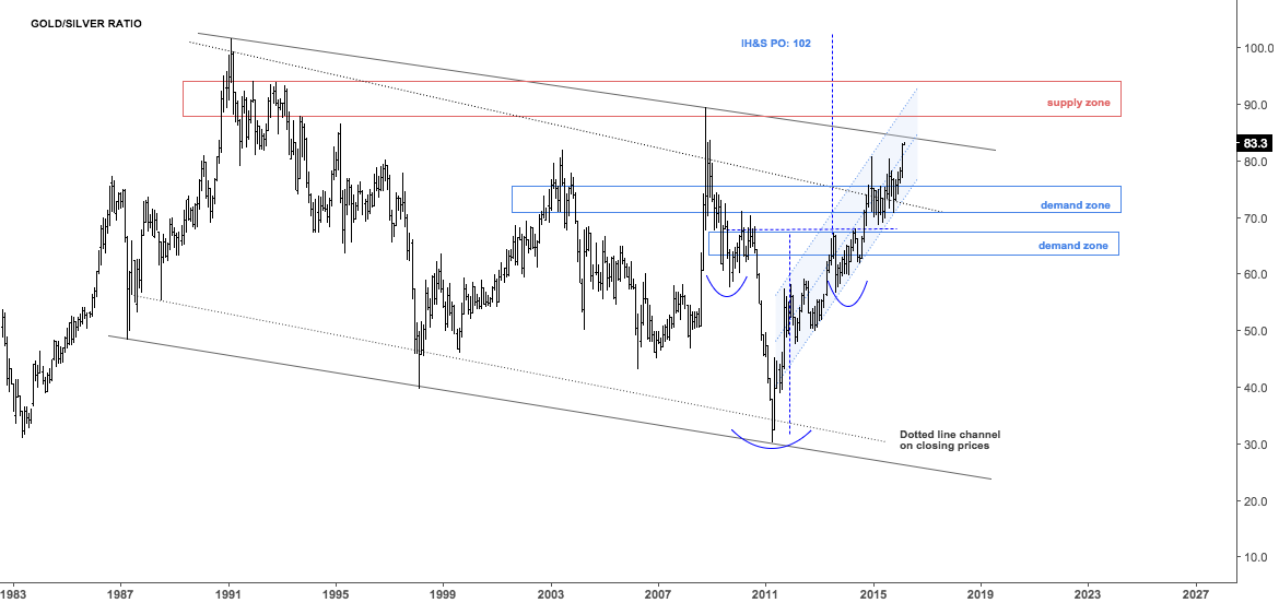 Gold Silver ratio approaching channel resistance