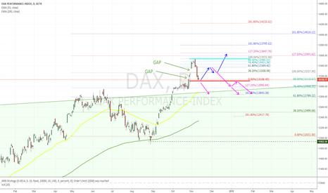 DAX: Dax - day view